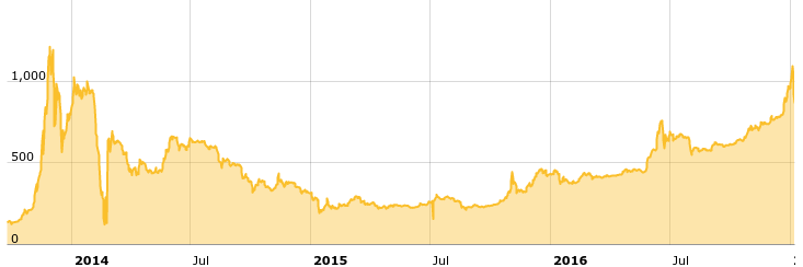 Bitcoin price chart from late 2013 to the start of 2017